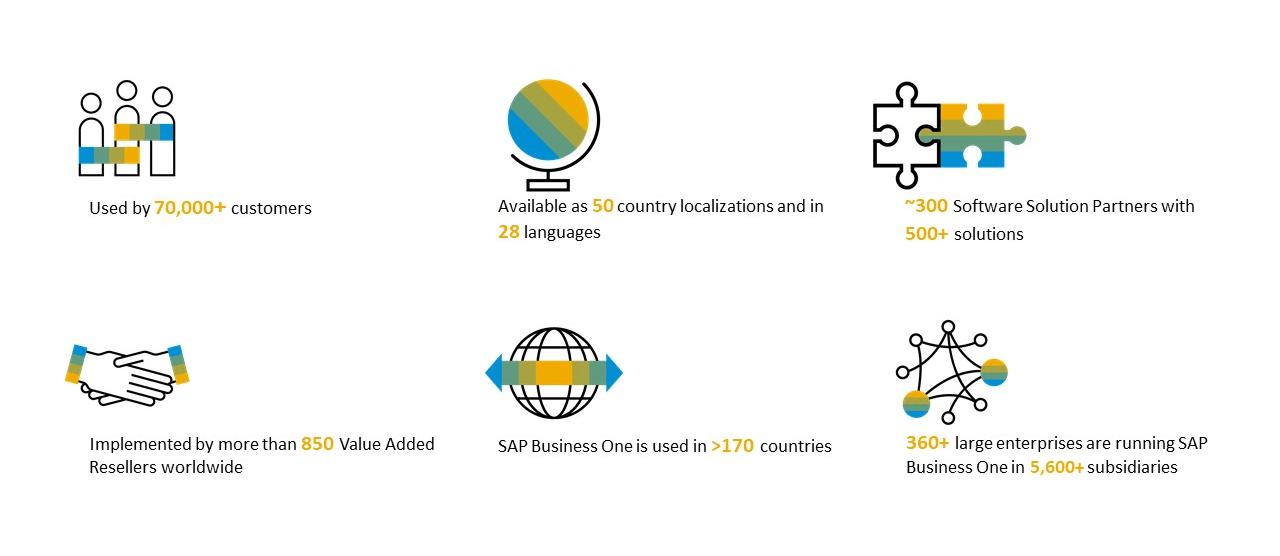 SAP B1 Selling Points